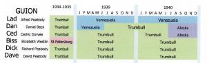 1934 - 1940 Timeline
